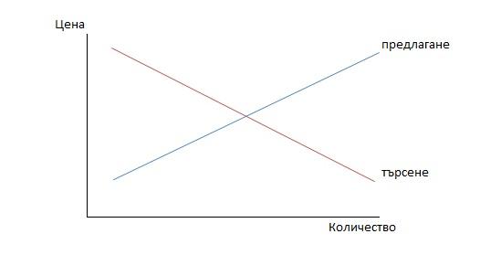DandSGraph